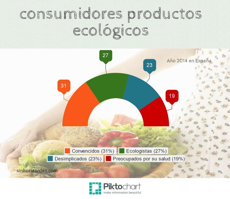 productos ecológicos y su consumo