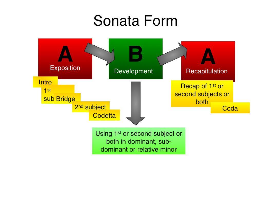 hight resolution of sonata