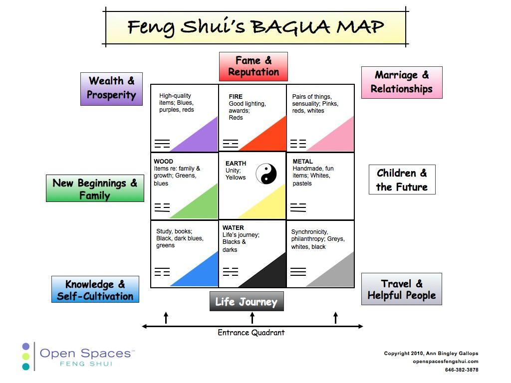 feng shuis Bagua Map  Feng Shui  Pinterest