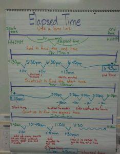 Elapsed time anchor chart also elkins school district rh elkinsdistrict