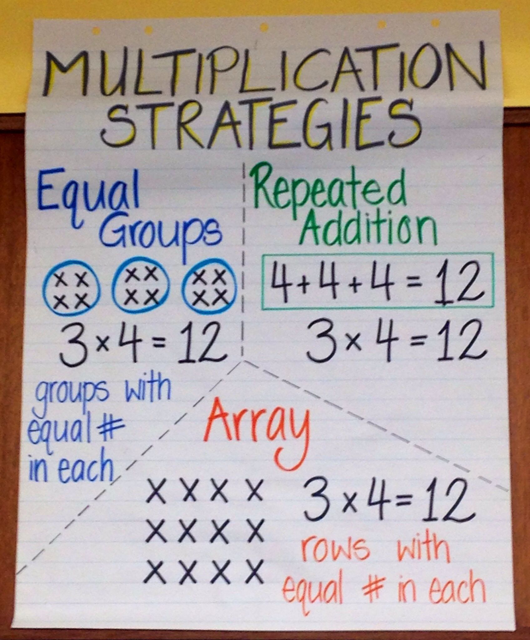 multiplication array diagram 2010 dodge journey wiring share