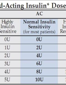 What is the sliding scale for novolog insulin pictures also rh slidingscalenachispot
