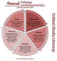 Pinterest Pedagogy for Higher Education