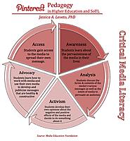 Pinterest Pedagogy for Higher Education