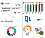 Announcing the public preview of the Office 365 adoption content pack in Power BI - Office Blogs