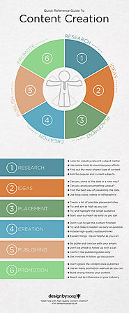 The Content Creation Process: An Infographic