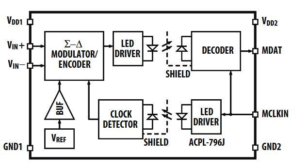 High Performance Digital Control for Industrial Motors