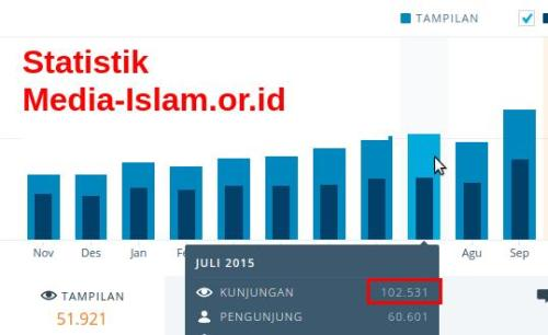 Statistik Media Islam