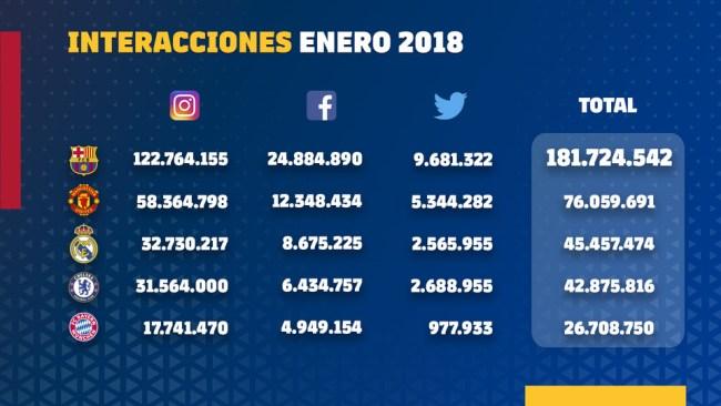 FC Barcelona engagement enero