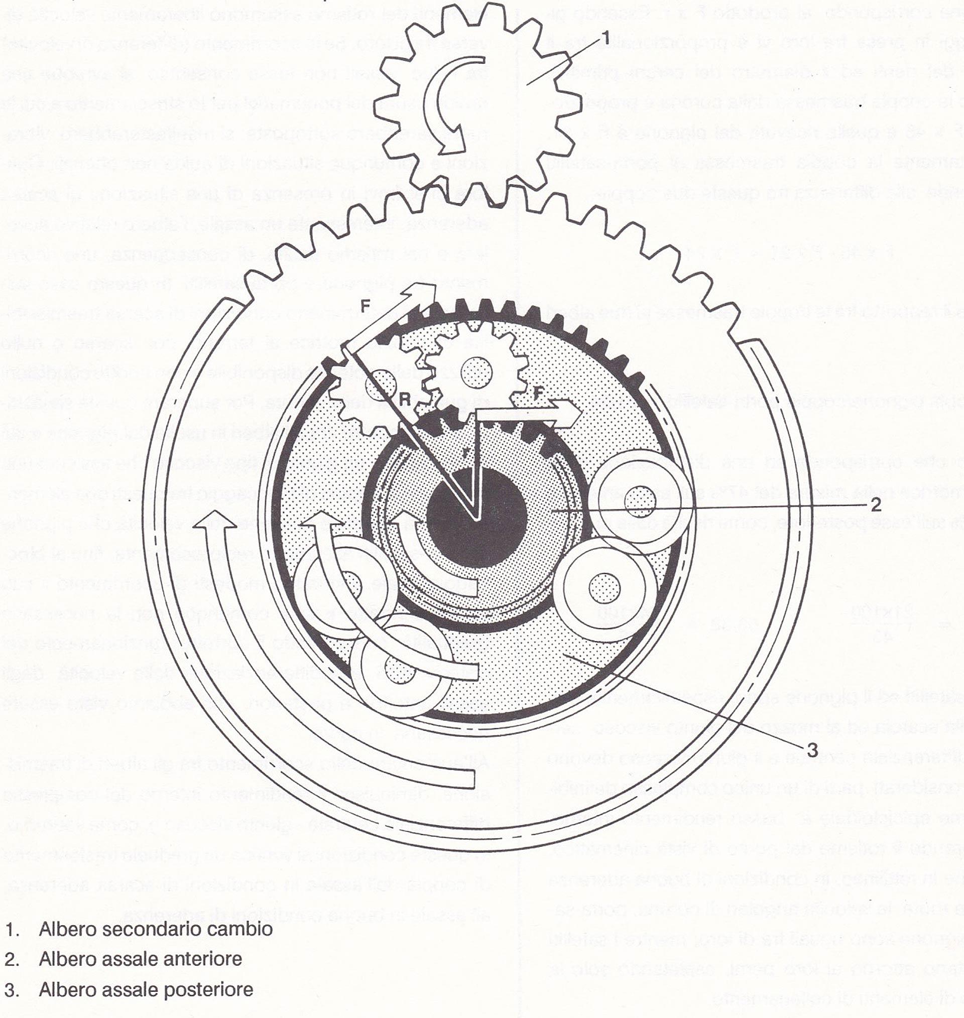 Storia, segreti e tecnica della trazione integrale Alfa
