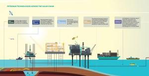 Bloomberg Petronas