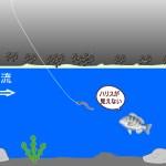 チヌ釣りの仕掛け 落とし込み釣りの堤防を歩く方向はどっちだ?