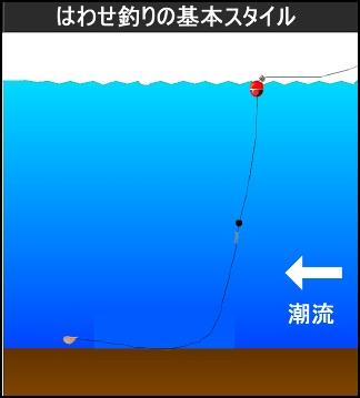ハワセ釣りの基本スタイル