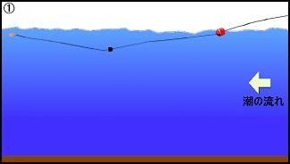 ハワセ釣りの流し方1