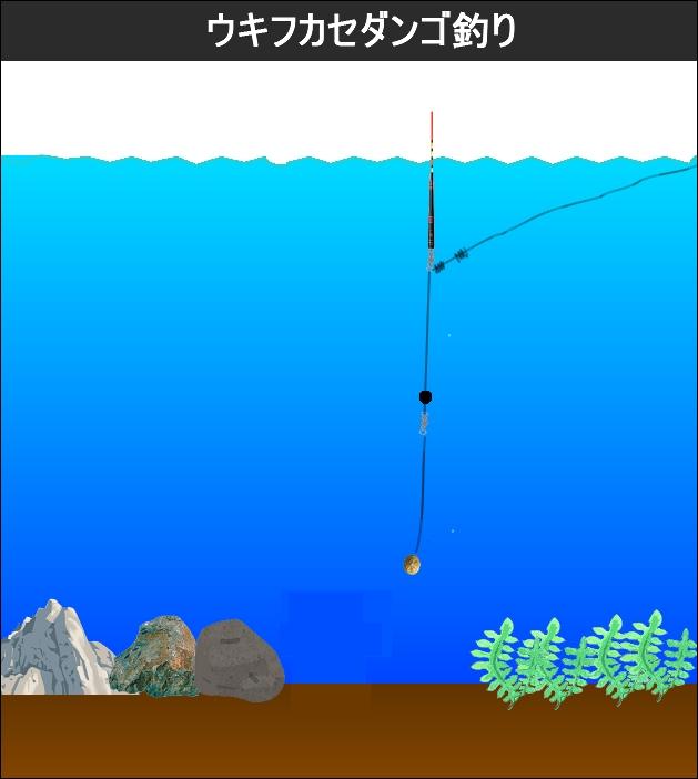 ウキフカセダンゴ釣り