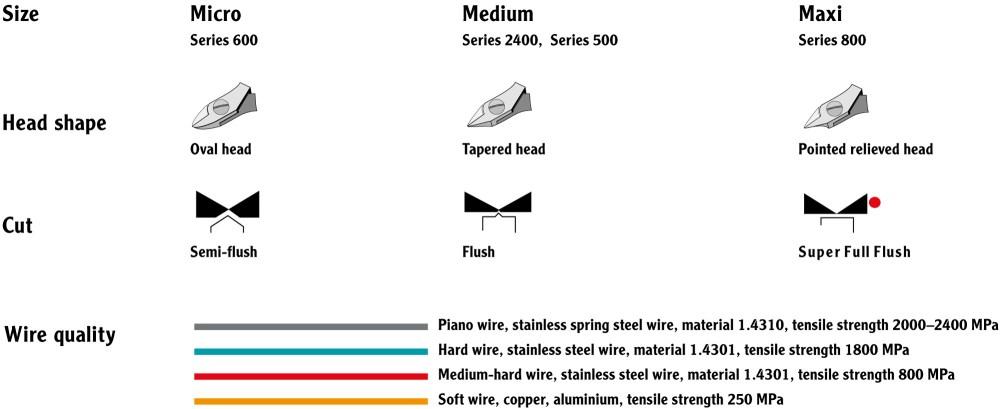 medium resolution of choose the right tool
