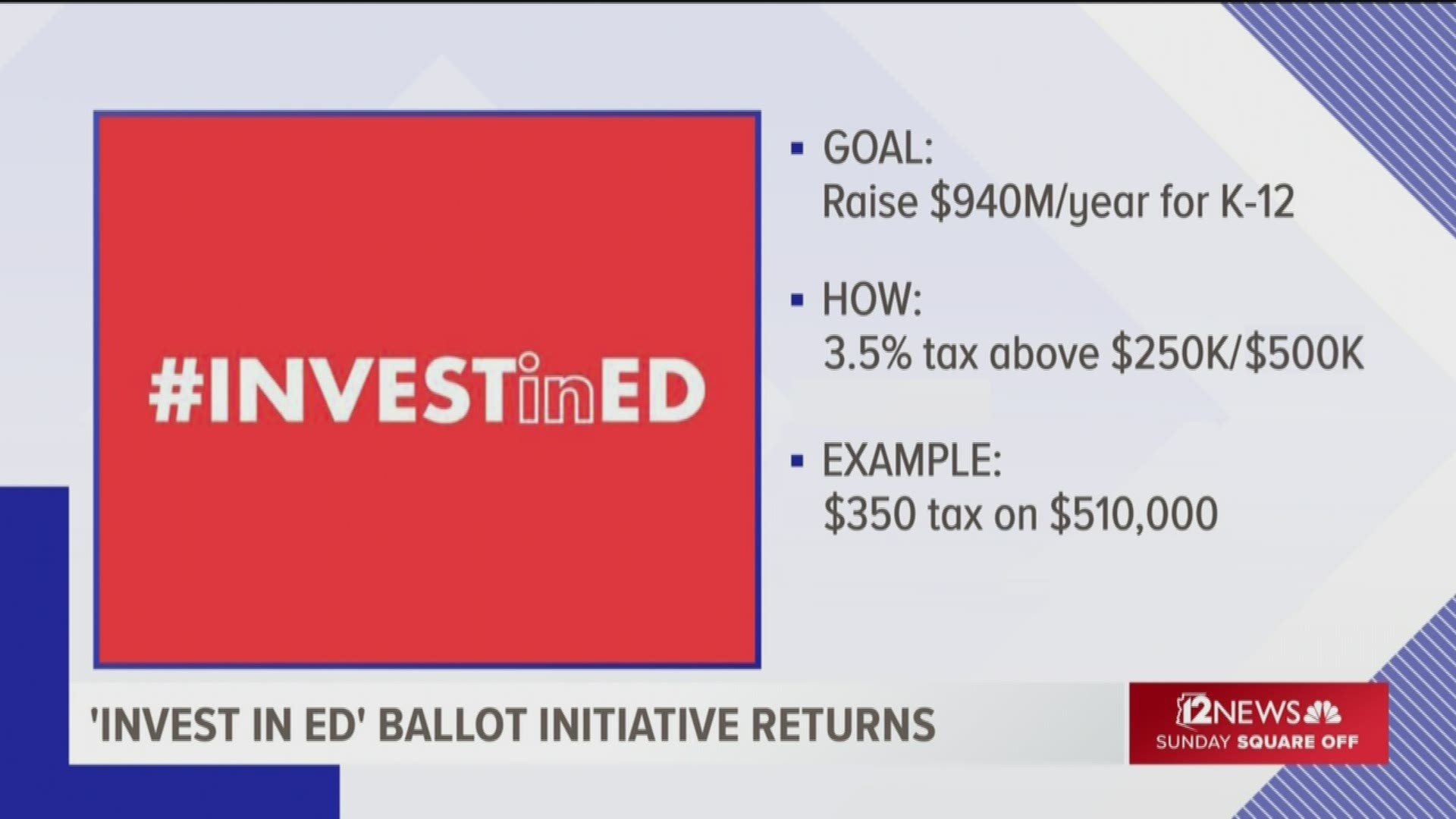 Questions About Tax Hike For K 12 Education