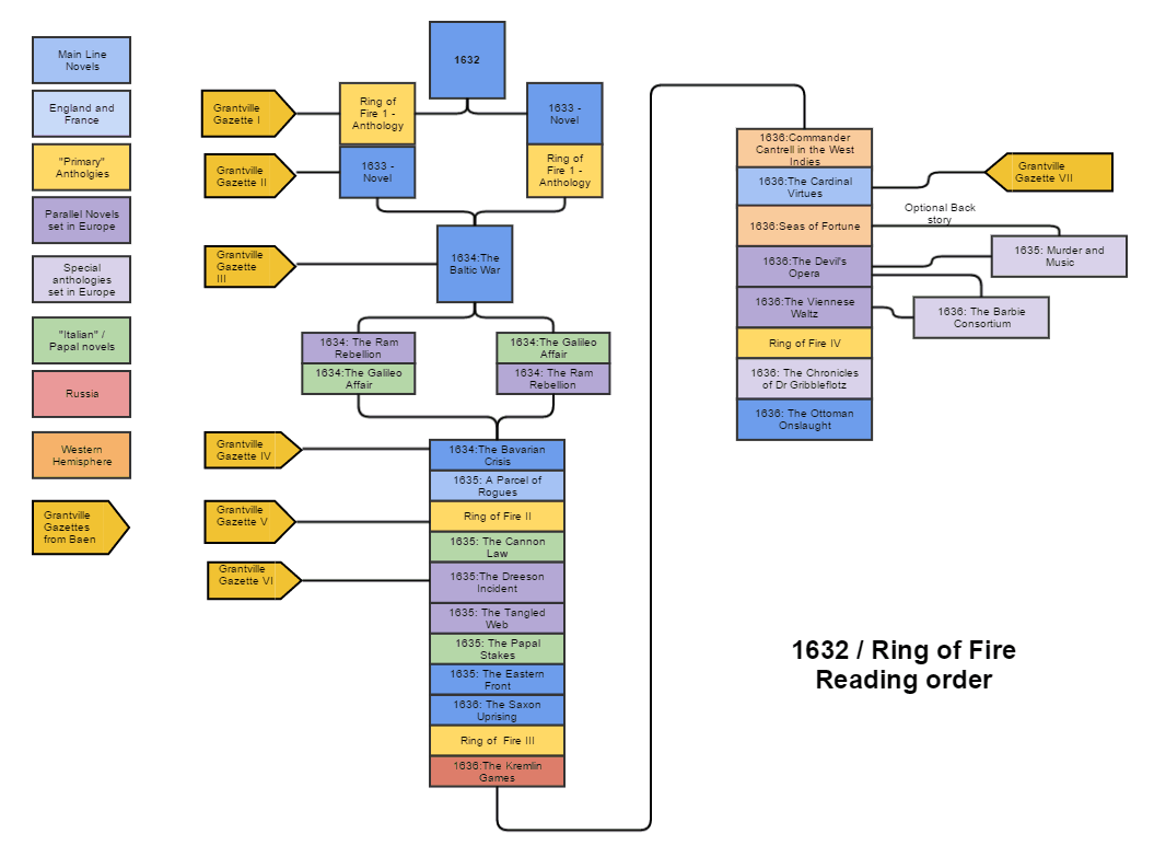 1632 Reading Order flow chart