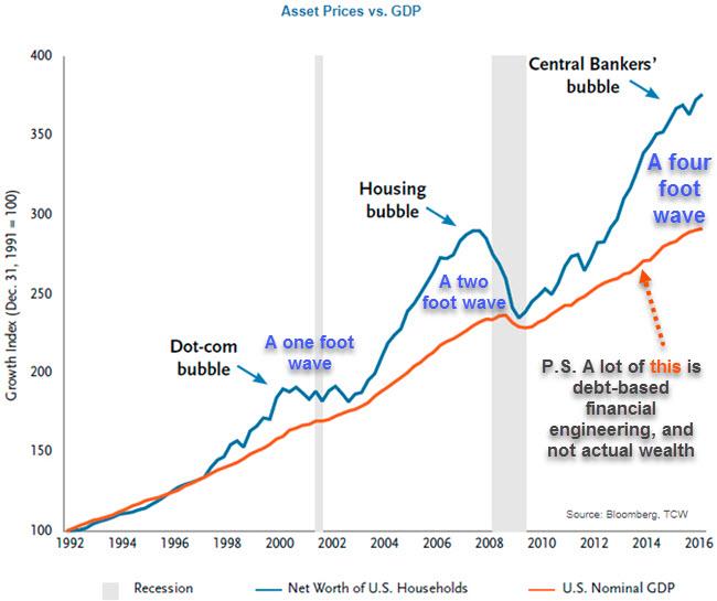 Graphique des prix des actifs par rapport au PIB