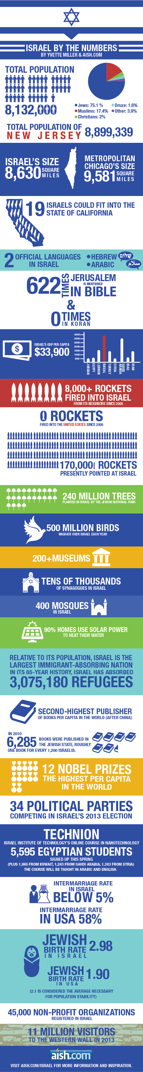 Israel by the Numbers
