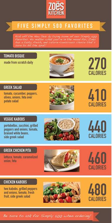 Zoe's Kitchen shares under 500 calories menu options