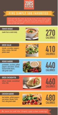 Zoe's Kitchen shares under 500 calories menu options | AL.com