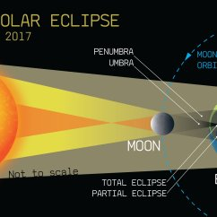 Diagram Of Eclipse The Sun 1940 9n Ford Tractor Wiring Solar 2017 A Few Things To Know About Biggest
