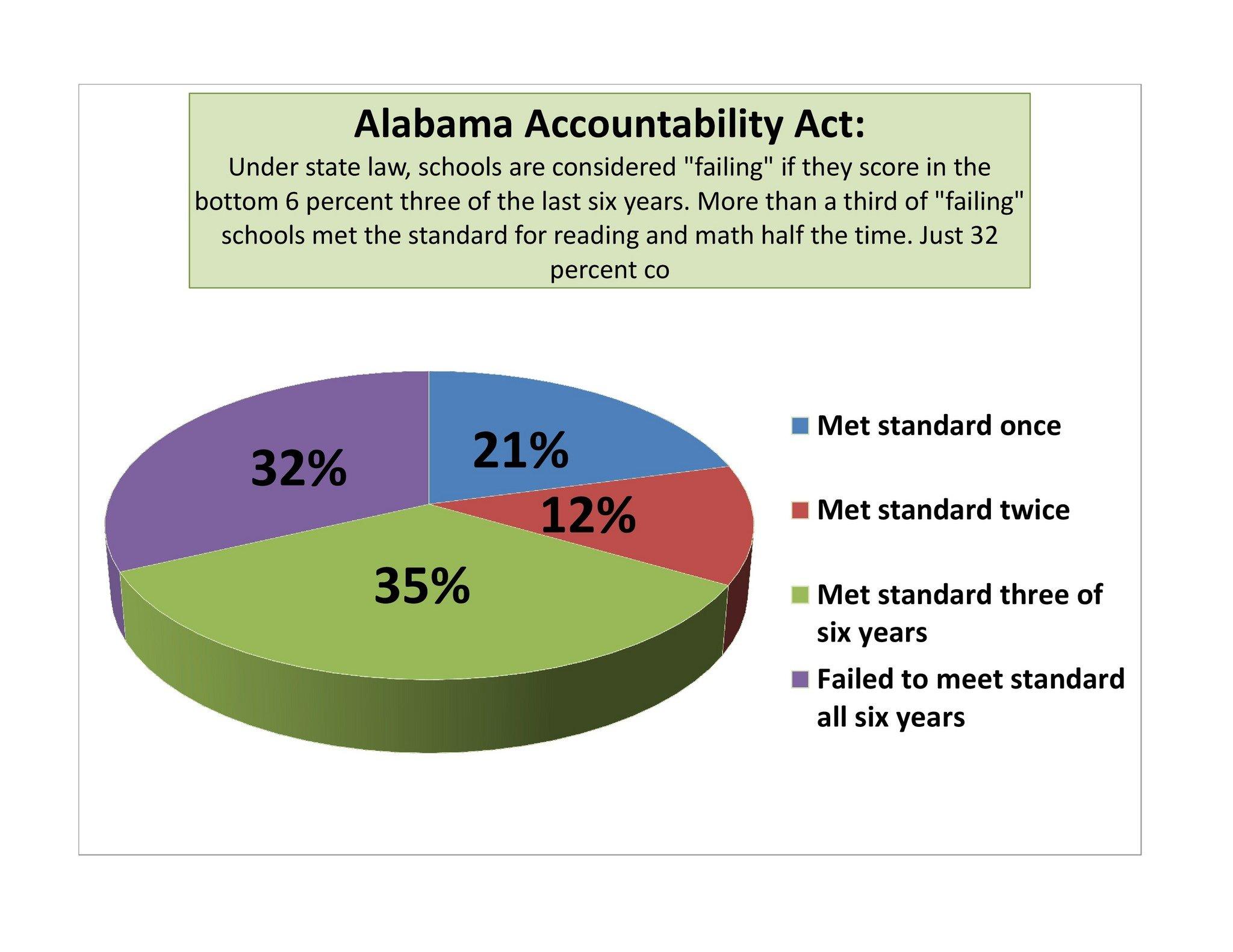 Image result for Alabama Failing Schools 2013