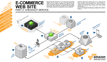 Three New Aws Reference Architectures For Ecommerce Aws