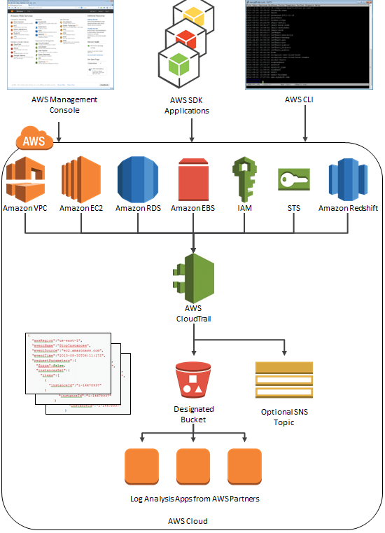 CloudTrail Architecture