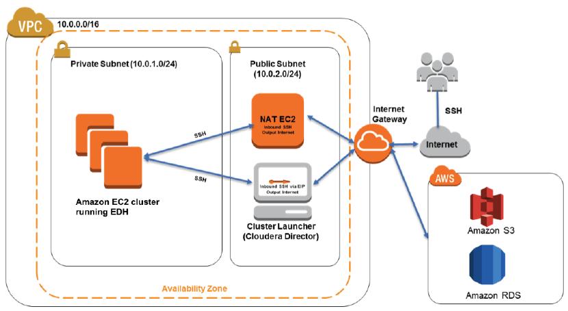 New Aws Quick Start  Cloudera Enterprise Data Hub  Aws