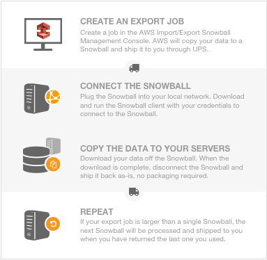 Amazon Puts the Export in AWS Import/Export Snowball