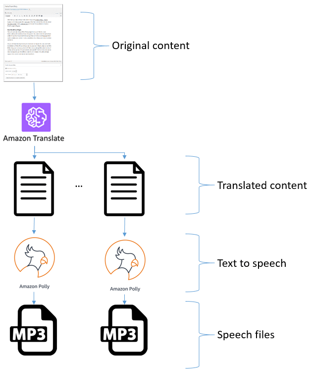 Amazon Polly Plugin for WordPress Update