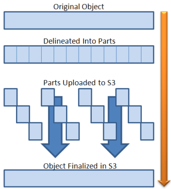 amazon s3 object size