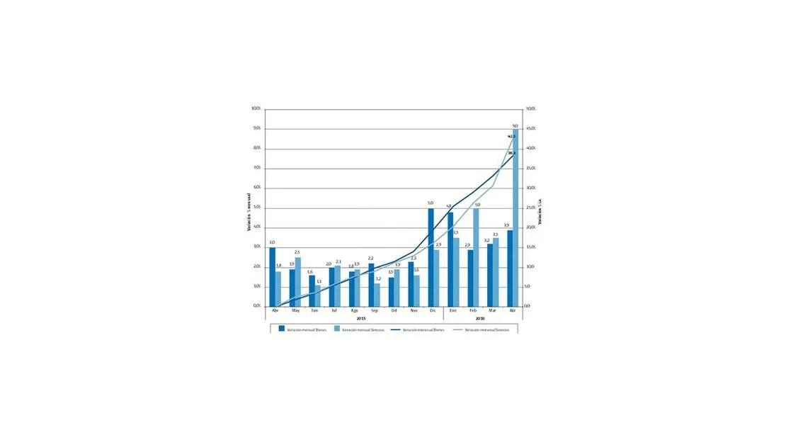 Inflación de Ciudad fue de 6,5% en abril (la mayor en 14 años)