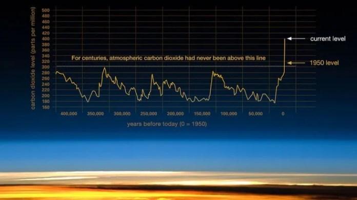 El gráfico que muestra el ascenso del CO2 en la atmósfera.