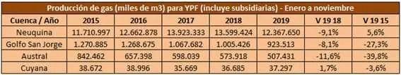 Fuente: Elaboración propia en base a datos de la Secretaría de Energía, Tablas Dinámicas