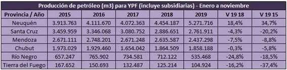 Fuente: Elaboración propia en base a datos de la Secretaría de Energía, Tablas Dinámicas.