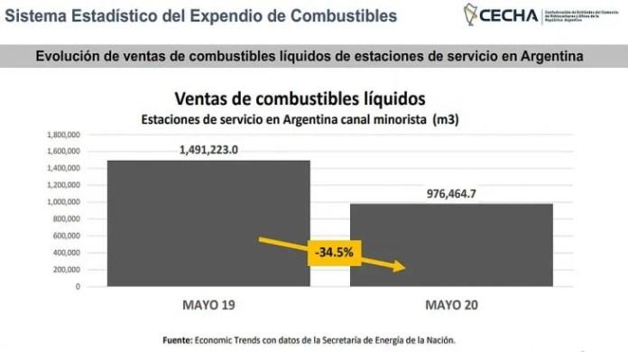 Las naftas bajaron 50,1% (49% la súper y 53,6% la premium), mientras que el gasoil descendió 21,2% en un año: 15,2% el gasoil grado 2 y 37,7% el grado 3.