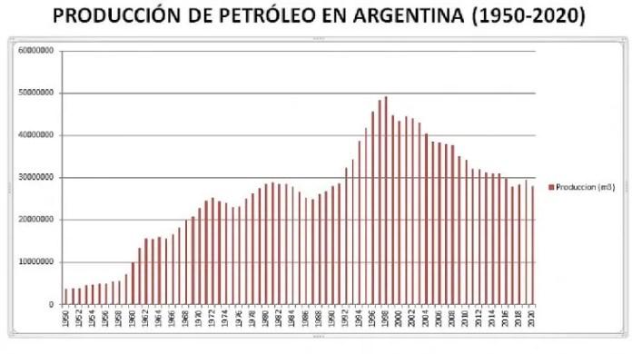 La producción de petróleo en los diferentes yacimientos del país desde 1950 a 2020 inclusive, con datos de la Secretaria de Energía de la Nación. El pico anual se produjo en 1998, con 49.147.655 m3 y una producción diaria promedio de 134.651 m3.