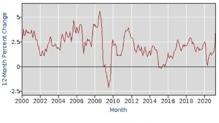 Estados Unidos registró la inflación más alta en 14 años. A fines de 2008 también llegó a 4,2%, igual que ahora.