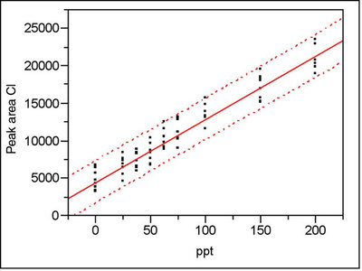 Statistics in Analytical Chemistry: Part 30—Statistically