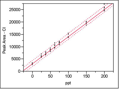 Statistics in Analytical Chemistry: Part 37—Deviations