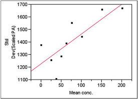 Statistics in Analytical Chemistry: Part 39—Inexact