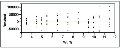 Statistics in Analytical Chemistry: Part 22—Lack-of-Fit