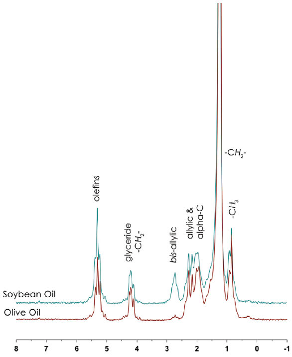Determination of Olive Oil Adulteration With 60-MHz
