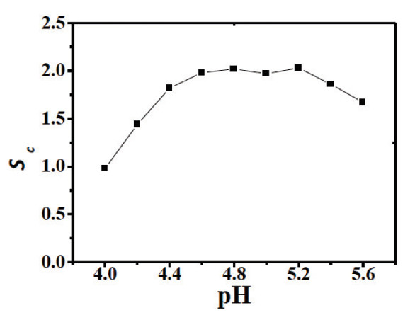 Determination of Trace Rhodium in Water Samples by Thermal