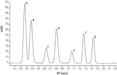 Performance Evaluation of an Integrated Analytical HPLC