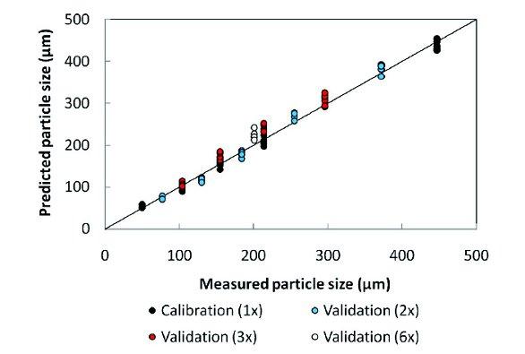 Determining Bulk Powder Particle Size through Texture
