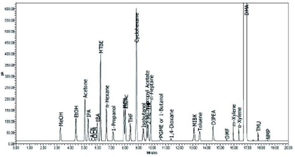 Byproducts of Commonly Used Coupling Reagents: Origin